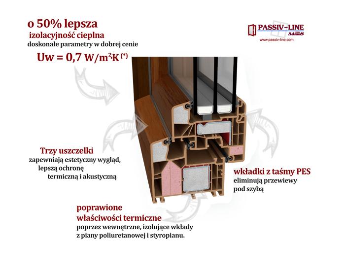 Okna Passiv-line PLUS-zalety